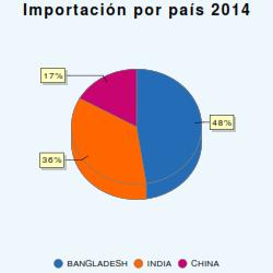 Exportaciones enUS$