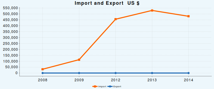 ImportExport